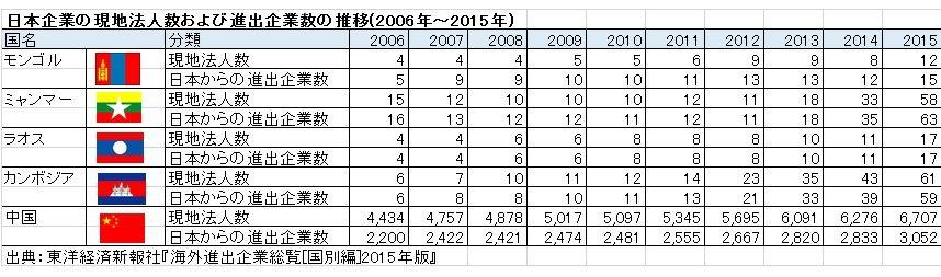日本企業海外進出企業アジア新興国2015