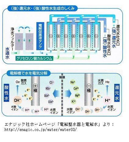 電解整水器と電解水