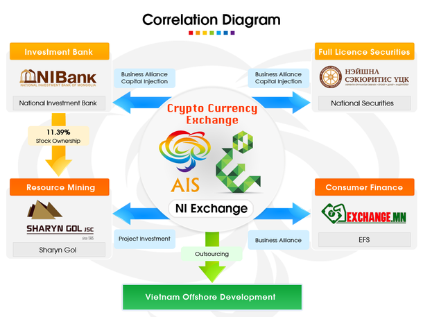 モンゴルの仮想通貨取引所 AIS-X