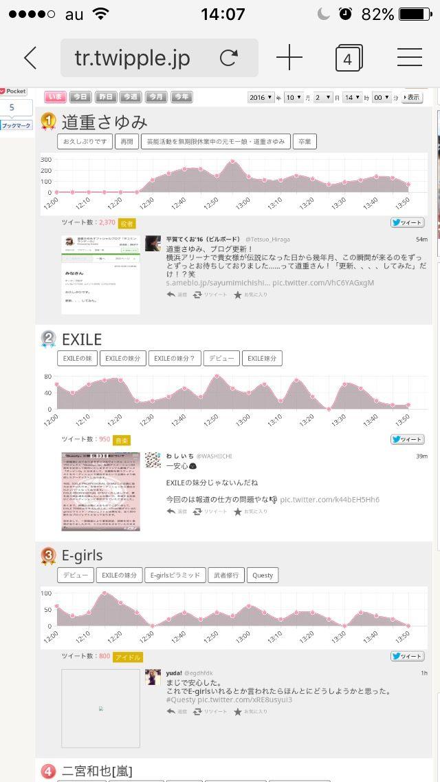 【エンタメ画像】《圧巻》道重ブログたった一言でTwitterトレンドぶっちぎり1位♪♪♪♪