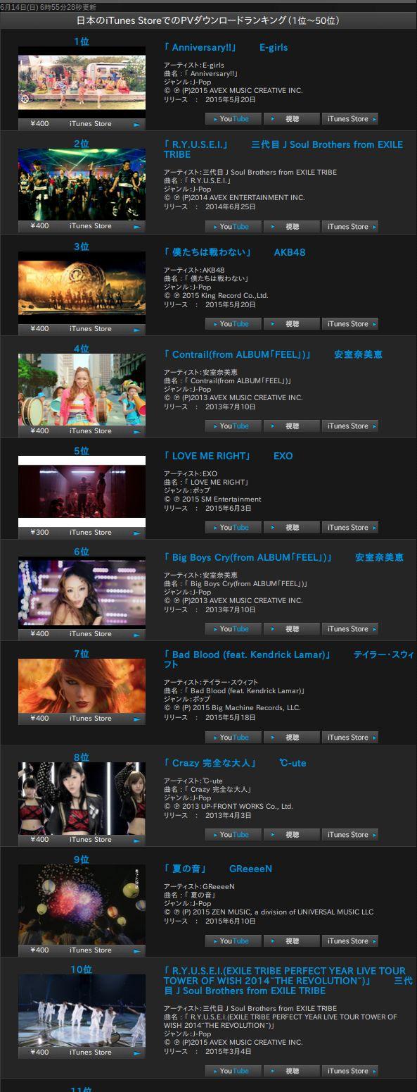 【エンタメ画像】℃-uteのMステ出演効果! iTunes Store 8位に℃-ute「Crazy 完全な大人」が再登場!