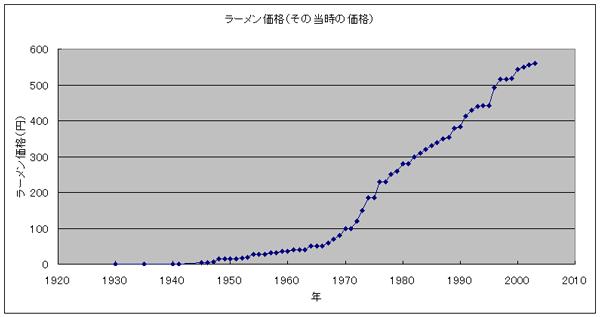 ラーメン価格(補正前)