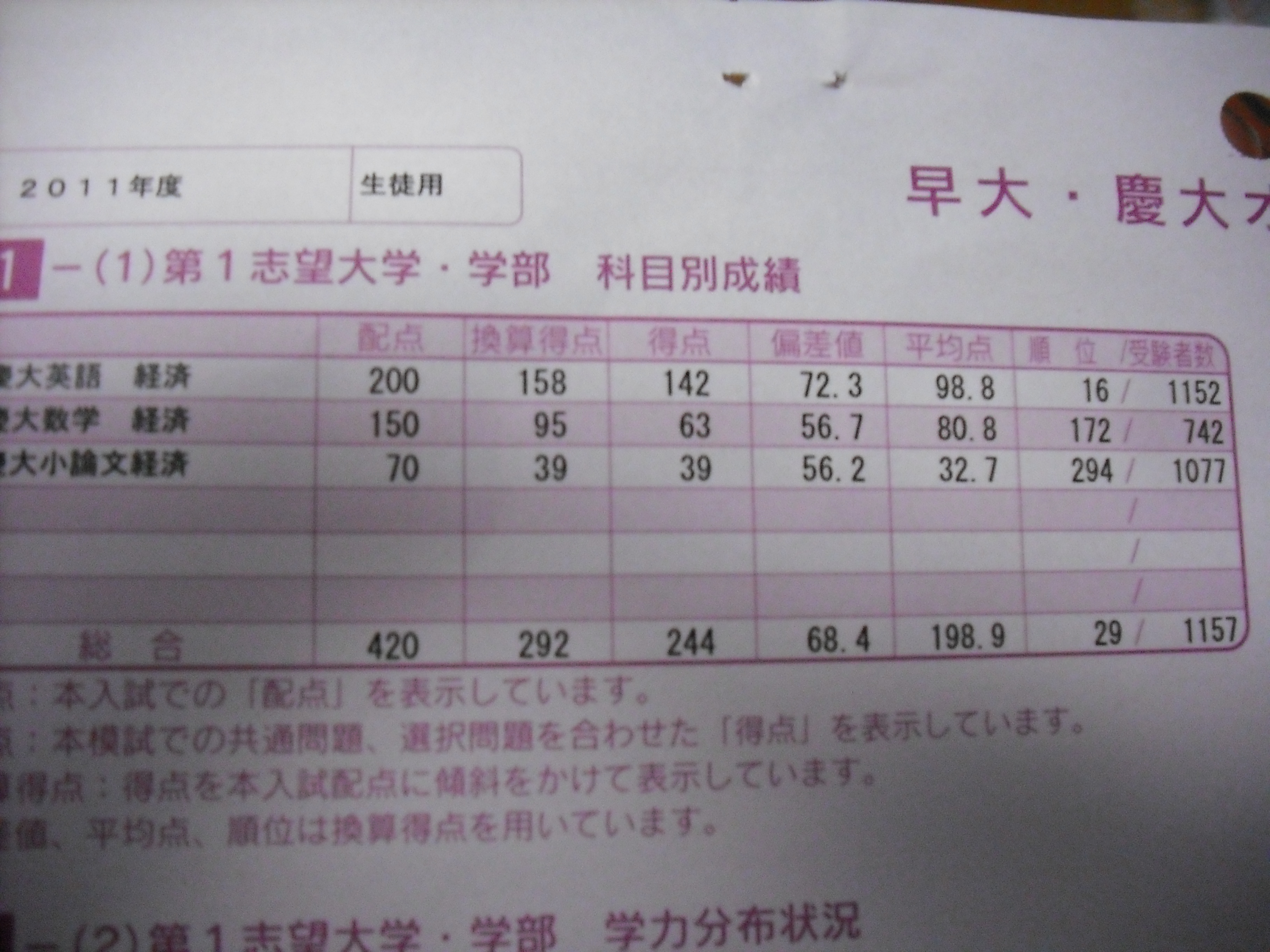 慶應義塾大学受験ブログ | 偏差...