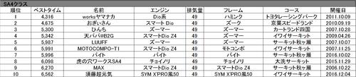 SA4クラス歴代TOP10
