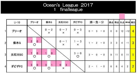 2017Ocean'sLeague1stFinall