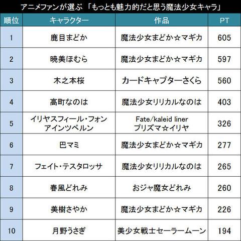 アニメファンが選ぶ「もっとも魅力的だと思う魔法少女キャラ」TOP20がこちら