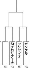 ガルパン最終章 トーナメント表