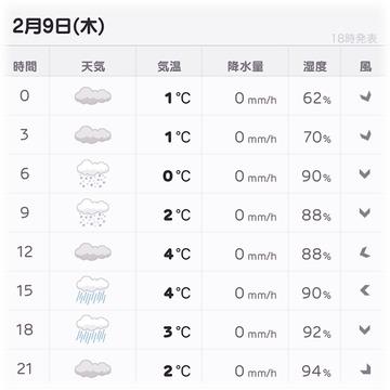 明日は明け方に雪が降る予報だよォ💦