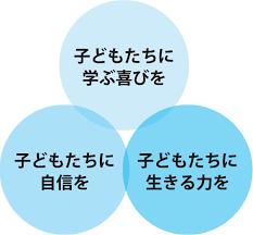 学研教室理念