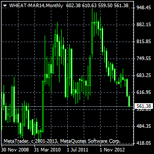 wheat-mar14monthly