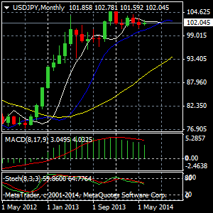 usdjpy1monthly
