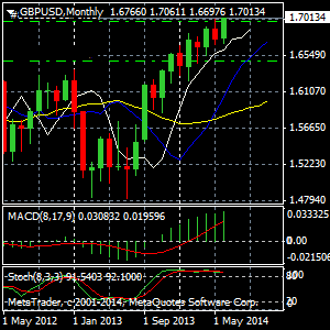 gbpusd1monthly