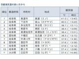 今日も名古屋は暑かった。でもお隣の岐阜は…。
