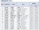 名古屋でとうとう40℃超え…。