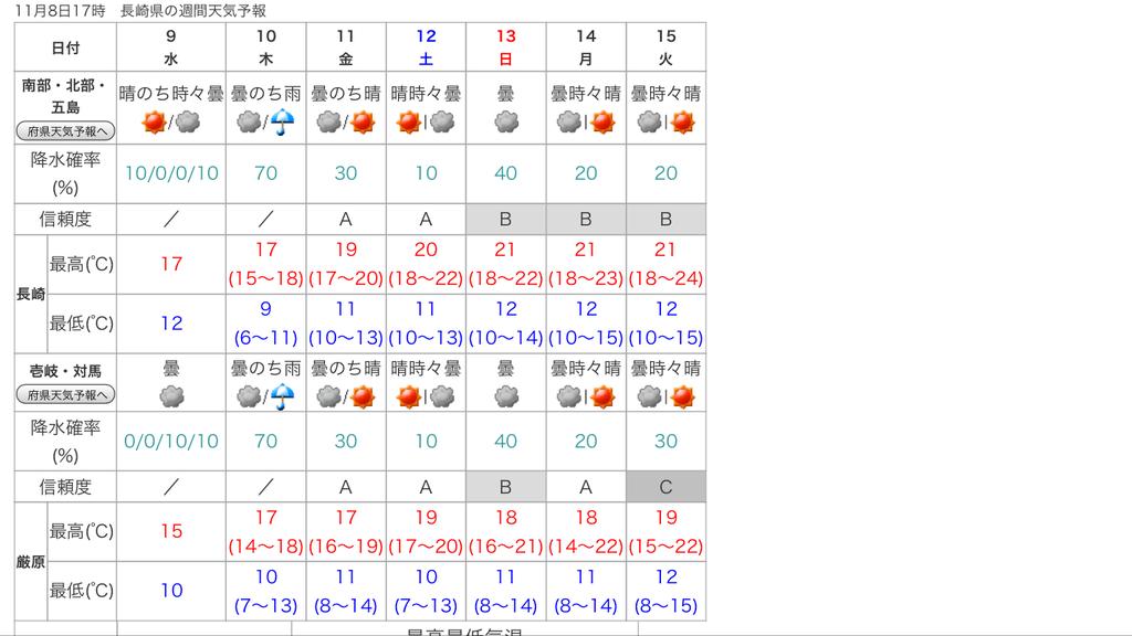 長崎 県 週間 天気
