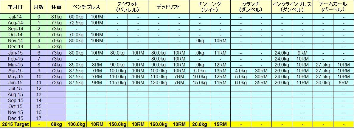 1RM計算法は?筋トレ時の重量と回数の決め ...