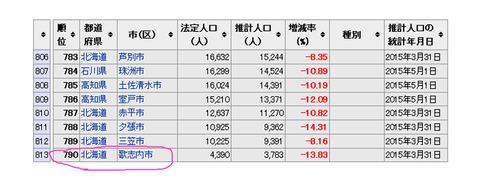 日本で一番人口の少ない市「歌志内」で「馬の腸」を食べてきた!