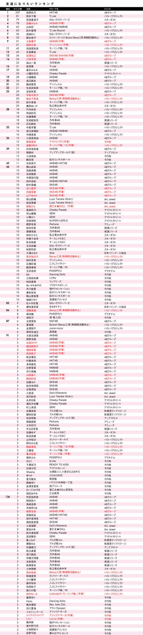 unidol_column07_02_2