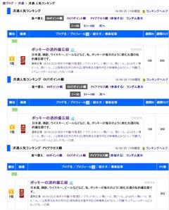 160525_ブログ村酒ブログ洋酒部門ランキング