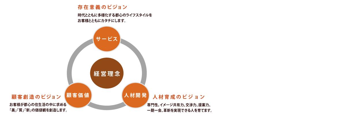 ModernStandard代表松田の我流経営見聞録 イメージ画像