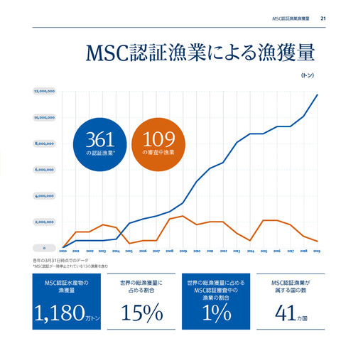 MSC年次報告書2018_P21