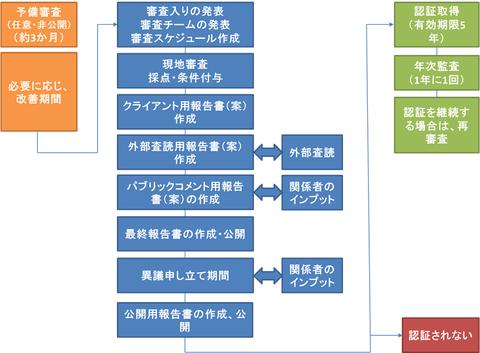 審査プロセス