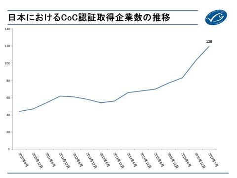 CoCグラフ