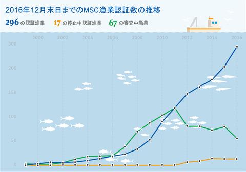 MSC認証漁業数の推移