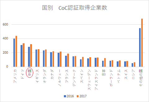 国別CoC認証取得企業数-China