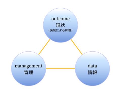 3つのサイクル
