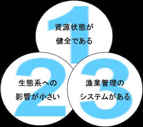 MSC3原則