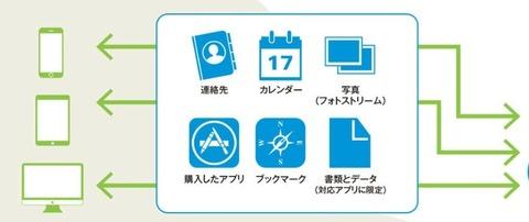 iCloud(ベーダ)発表
