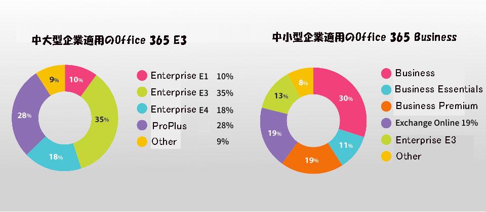 Office Business、Enterprise