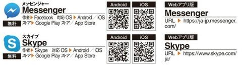 無料通話も可能なメッセンジャーアプリがコレです