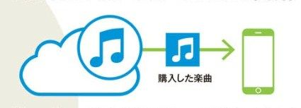 iTunes in the Cloud 開始