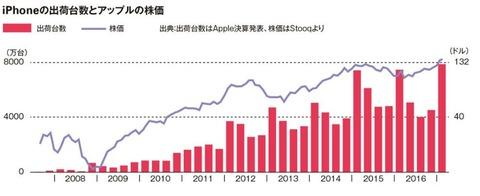 iPhoneの売れ行きに合わせて株価も上昇