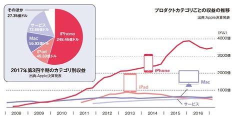 Appleの主要ブロダクトに成長