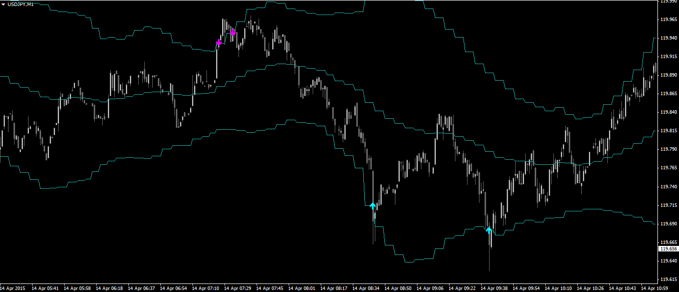Bollinger bands 2 dev mtf arrows alert
