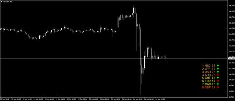 矢印と通貨強度ランキング