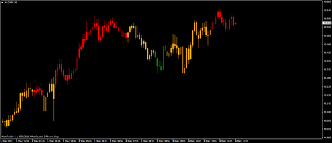 Stoch Candle OverBought-Sold