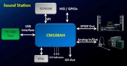 CM108AH_block_diagram2