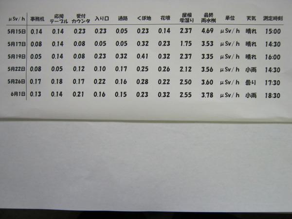2011 0400(工場環境放射能) 013