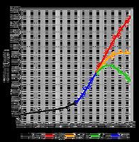 世界の人口動態