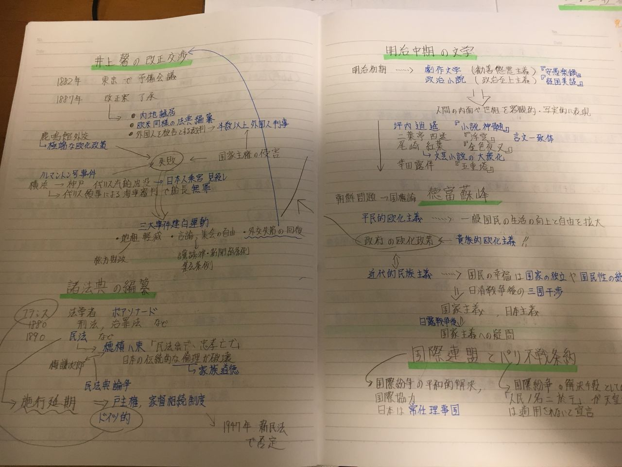 ノート 詳説 日本 史
