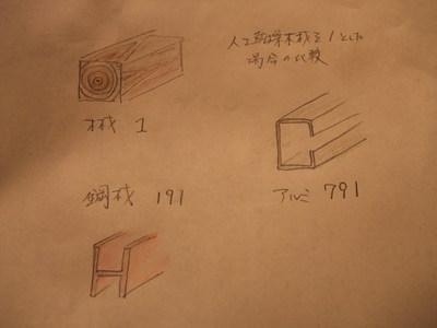 木材と他材の比較 1