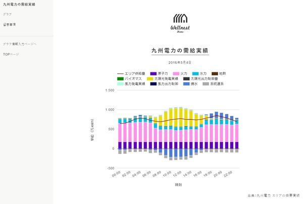 20160504 九州電力需給実績