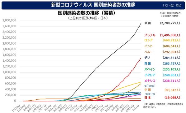 国別感染者グラフ