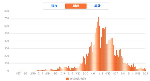 日本の新規感染者数