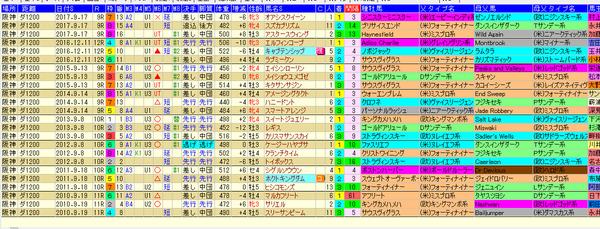 阪神第4回 夙川特別ダート1200mデータ 180916