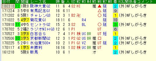 天皇賞春 サトノクロニクル外厩
